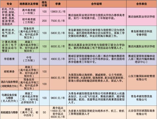 潍坊市技师学院