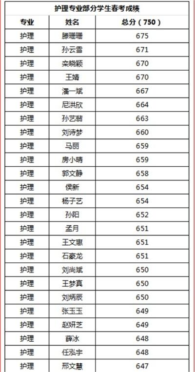 烟台天虹职业培训学院春考再创佳绩!863人参考,711人本科上线!