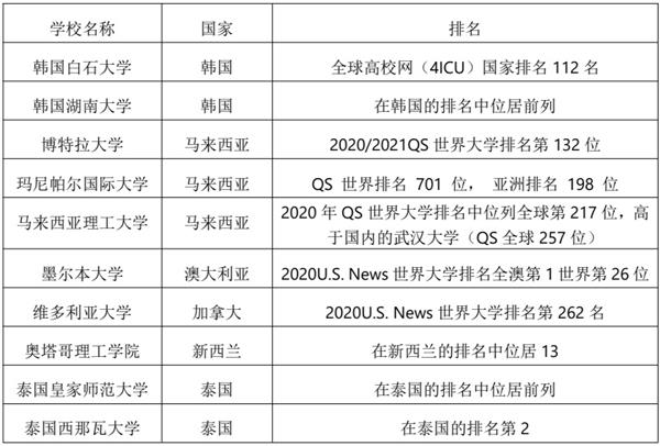 �H坊�w校超����H���W院2021年招生�章